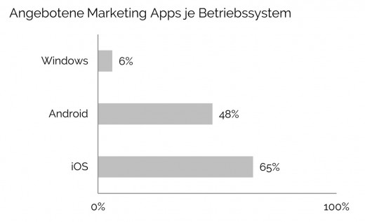 Mobile Marketing Apps: Angebot je Betriebssystem