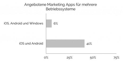 Mobile Marketing Apps: Angebot für mehrere Betriebssysteme