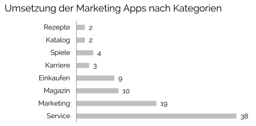 Mobile Marketing Apps: Umsetzung nach Kategorien