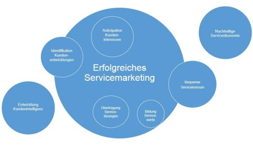 7 Service-Marketing-Strategien zur Kundengewinnung