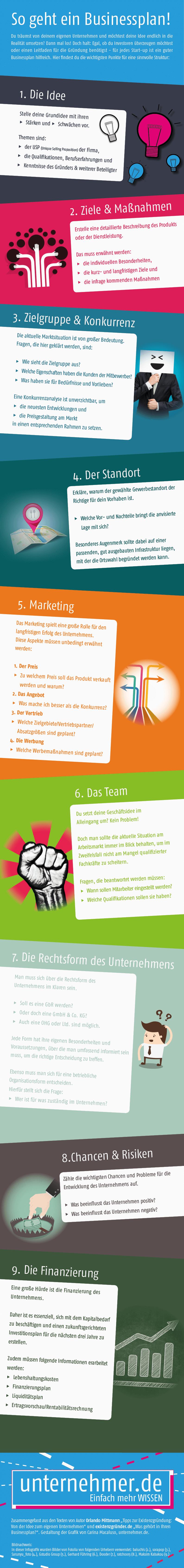 Infografik: So geht ein Businessplan!