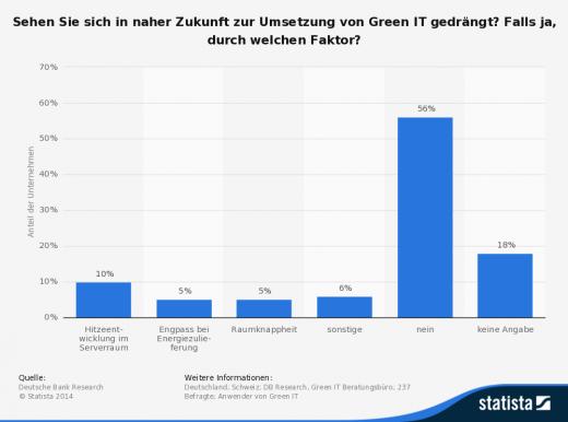 """""""Sehen Sie sich in naher Zukunft zur Umsetzung von Green IT gedrängt?"""" - Umfrage - statista.de"""