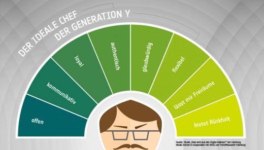 Generation Y & die Job-Welt: 6 Dinge, um sie zu verstehen!
