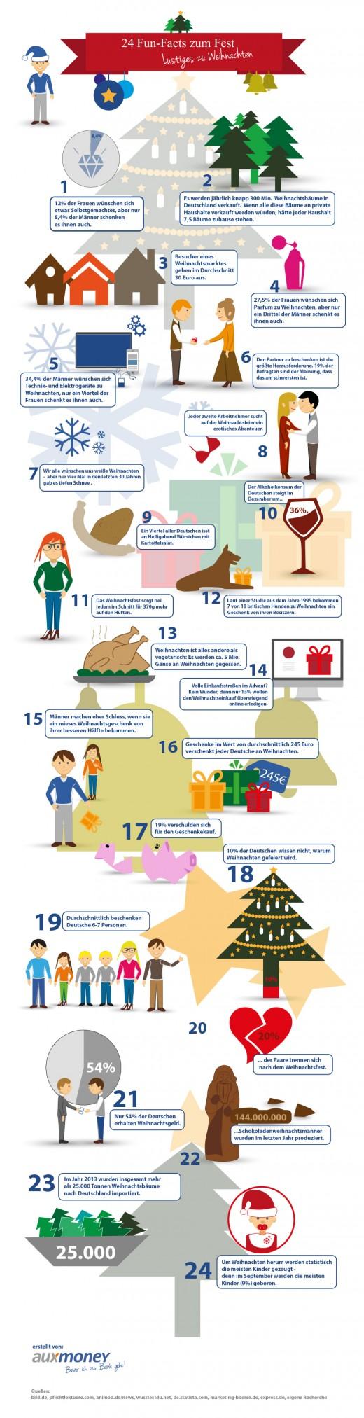 Weihnachten-24-Fun-Facts-zum-Fest