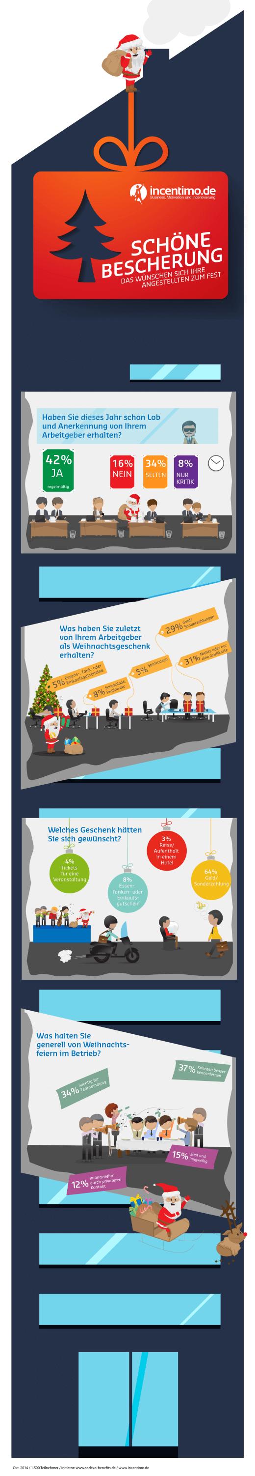 Weihnachten: So beschenken Sie Ihre Mitarbeiter richtig! [Infografik]
