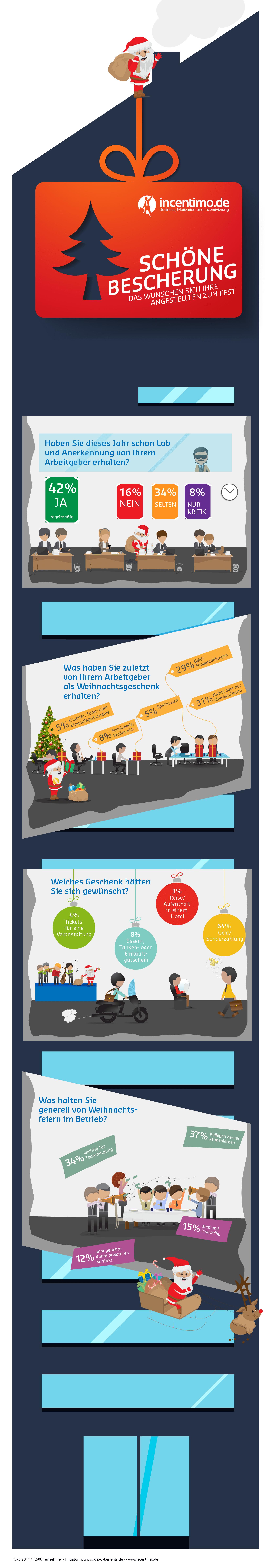 Weihnachten: So beschenkst du deine Mitarbeiter richtig!
