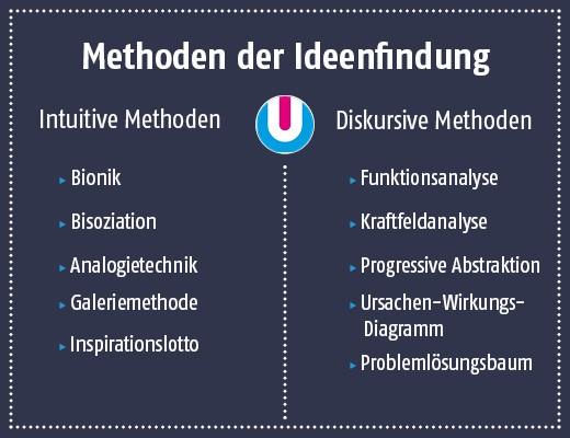 methoden-der-ideenfindung