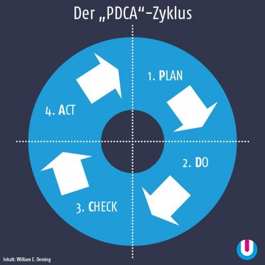 """Der """"PDCA""""-Zyklus"""