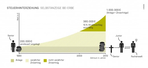 infografik-steuerhinterziehung-selbstanzeige-erbe