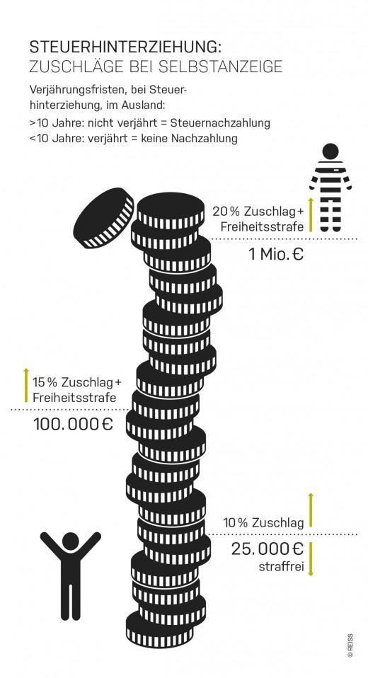 infografik-steuerhinterziehung-zuschlaege-selbstanzeige