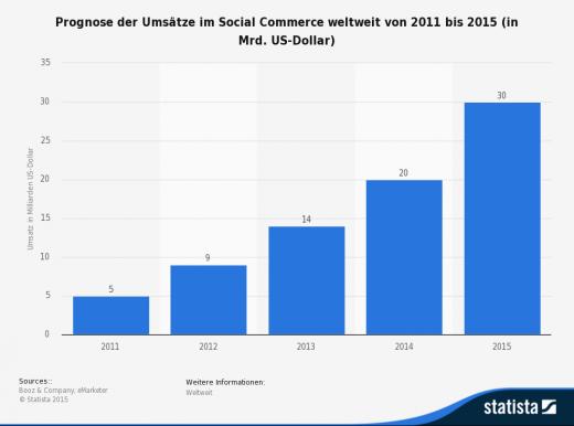 Warum dein Marketing mit Social Commerce besser läuft!