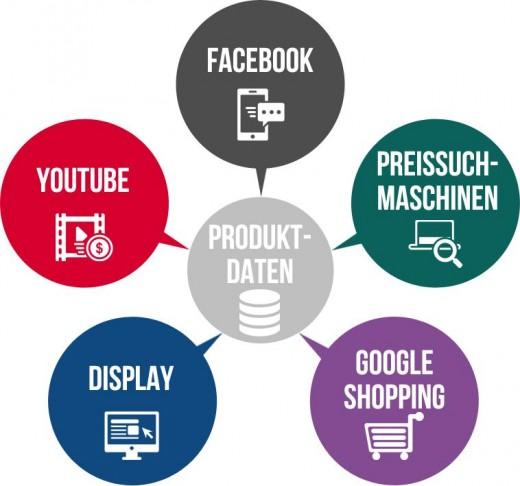 produktdatenbasierte-werbung
