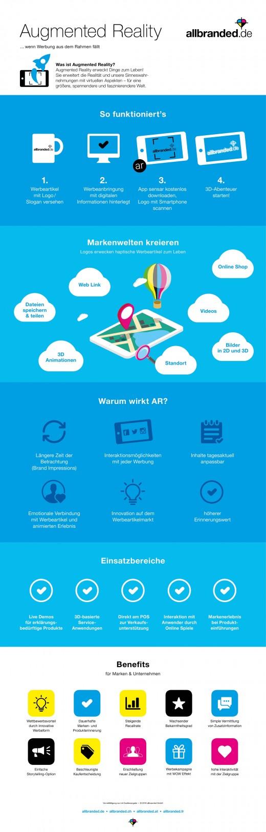 Augmented Reality Infografik allbranded