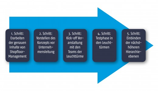 5 Schritte zum Shopfloor-Management