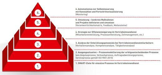 vertriebsinnendienst-effizienzpyramide