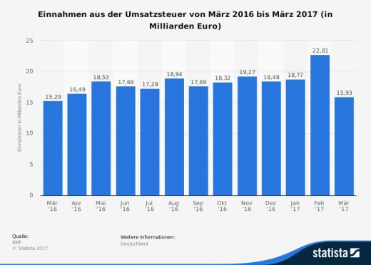Steuerrecht: Urteile im Jahr 2017