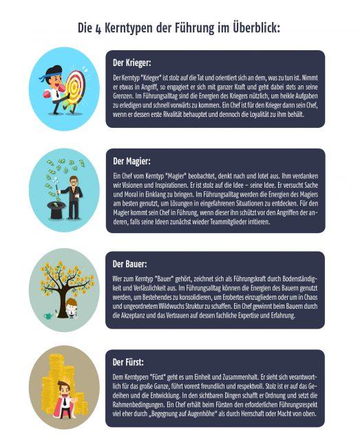 4 Kerntypen der Führung im Überblick