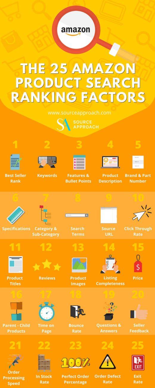 SEO für Amazon: 5 Praxis-Tipps für einen starken Auftritt [+Infografik]
