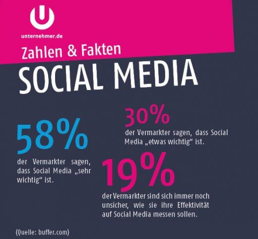 Zahlen und Fakten: Social Media