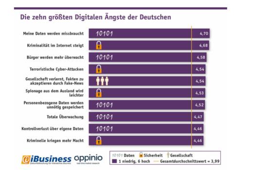 Digitale Ängste: Davor fürchten sich die Deutschen am meisten [Studie]