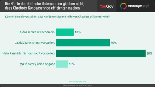 Die Hälfte der deutschen Unternehmen glauben nicht, dass Chatbots Kundenservice effizienter machen