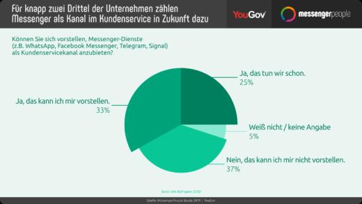 Für knapp zwei Drittel der Unternehmen zählen Messenger als Kanal im Kundenservice in Zukunft dazu