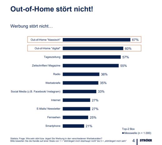 Grafik: Out-of-Home stört nicht!