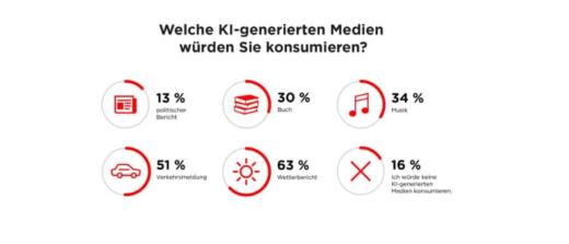 Welche KI-generierten Medien würden Sie konsumieren?