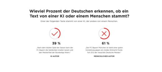 Wieviel Prozent der Deutschen erkennen, ob ein Text von einer KI oder einem Menschen stammt?