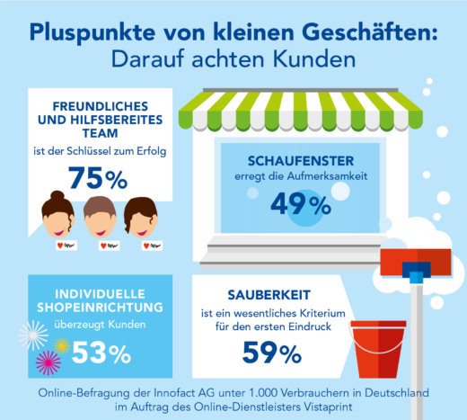 Pluspunkte von kleinen Geschäften: Darauf achten Kunden