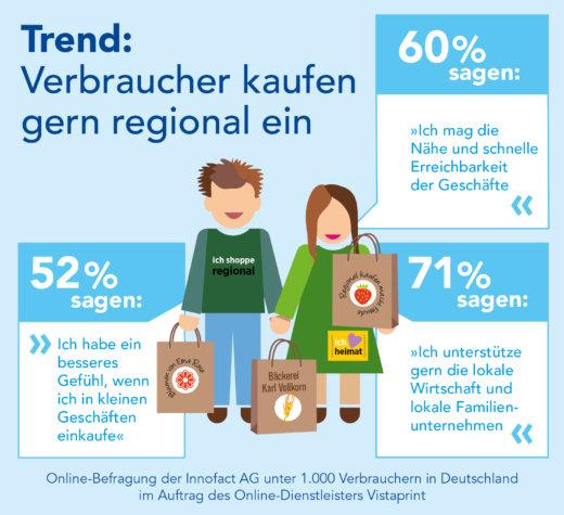Trend: Verbraucher kaufen gern regional ein