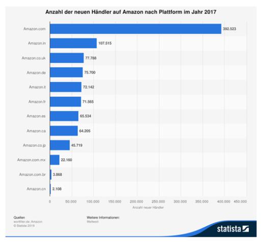 Infografik: Anzahl der neuen Händler auf Amazon nach Plattform im Jahr 2017