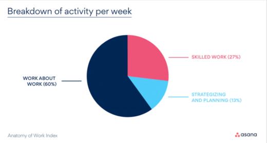 Infografik: Wenig Zeit für richtige Arbeit