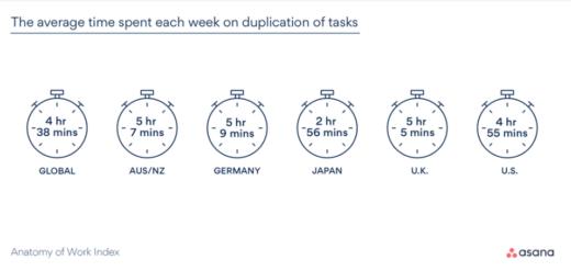 Infografik: Zeitverschwendung aufrgrund von doppelt gemachter Arbeit