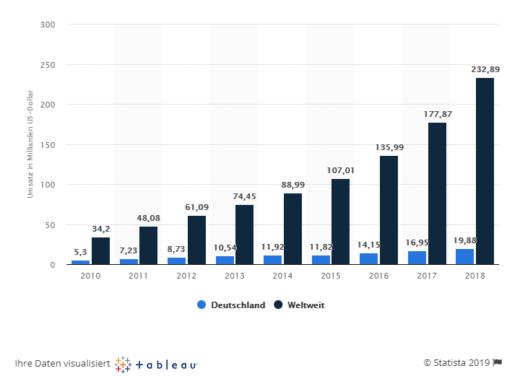 Infografik: Umsatz von Amazon in Deutschland und weltweit