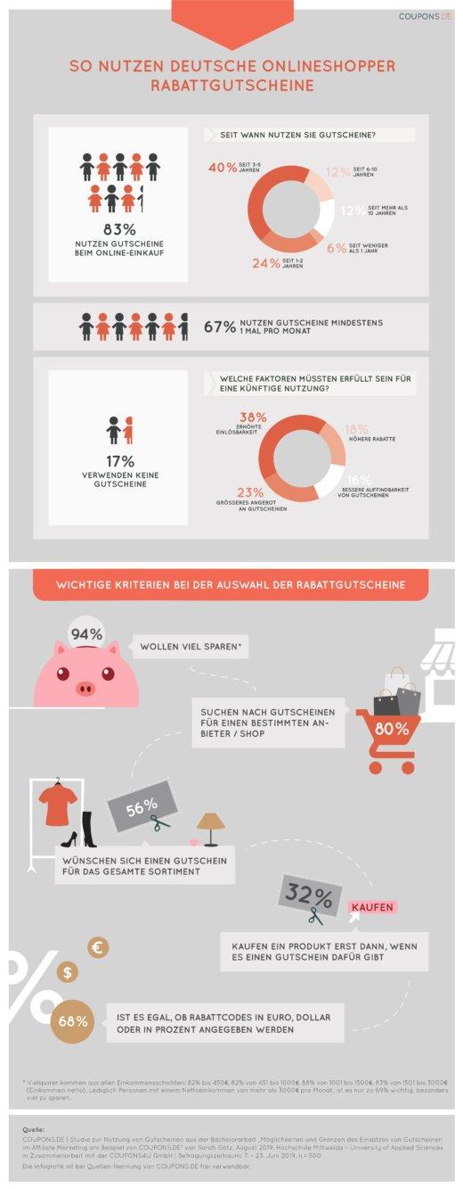 Infografik: So nutzen deutsche Onlineshopper Rabattgutscheine