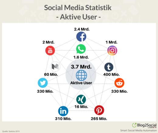 Social Media Statistik 2019 - Aktive User 2