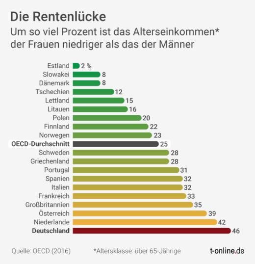 Infografik: Die Rentenlücke