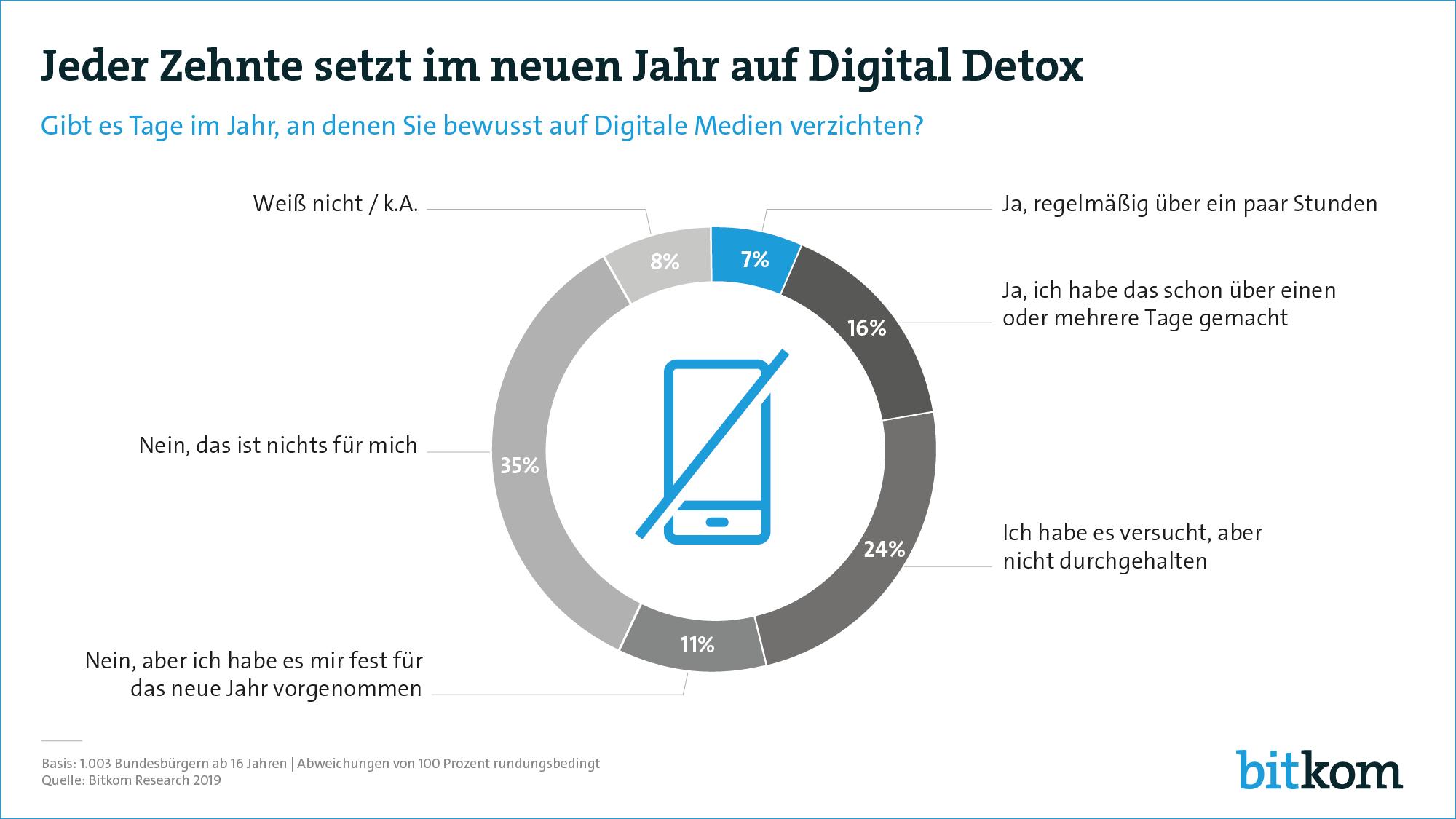 Umfrage: Einschätzung der Befragten zu einem Digital Detox