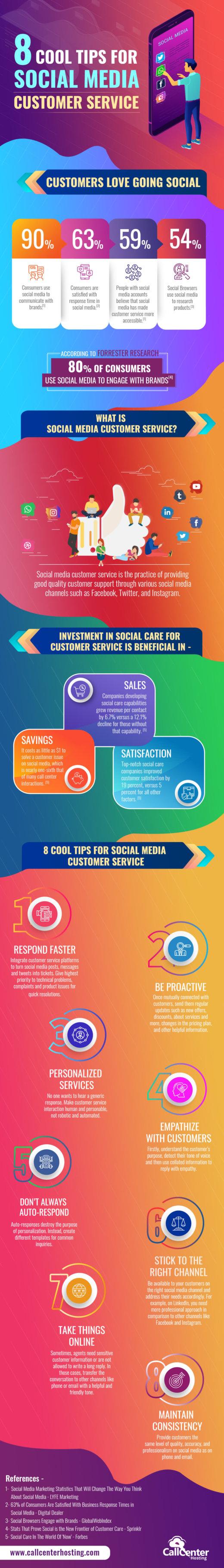 Infografik: Social-Media-Kundenservice
