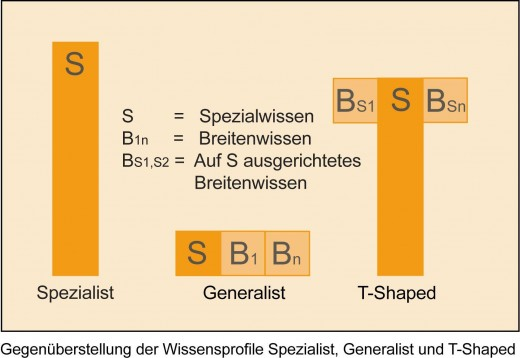 Infografik: Generalist vs. T-Shaped