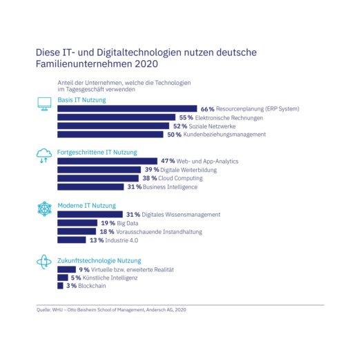 Diese IT- und Digitaltechnologien nutzen deutsche Familienunternehmen 2020
