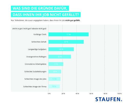 Infografik: Darum sind Mitarbeiter unzufrieden