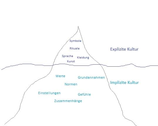 Der Kultureisberg © Meckl, S. 313 (2014): ISBN 978-3-8006-4784-2
