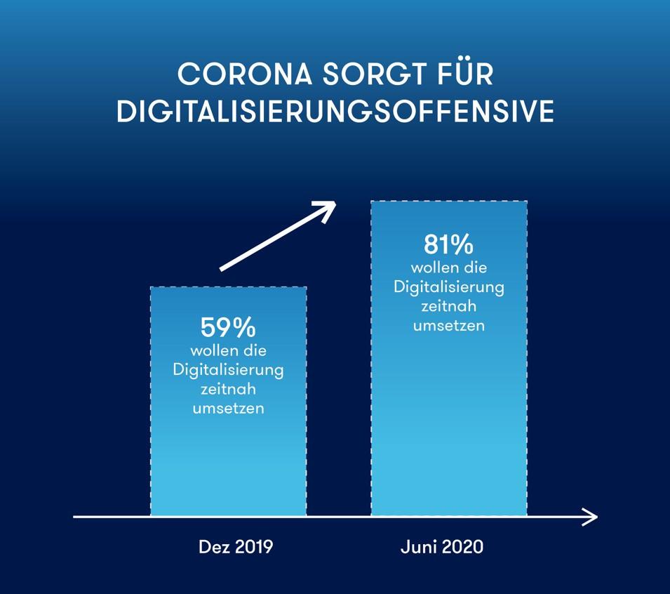 Infografik: Digitalisierungsoffensive