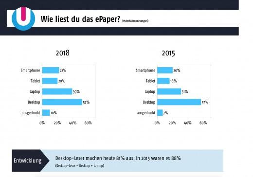 ePaper-Umfrage: Wie liest du unser ePaper?