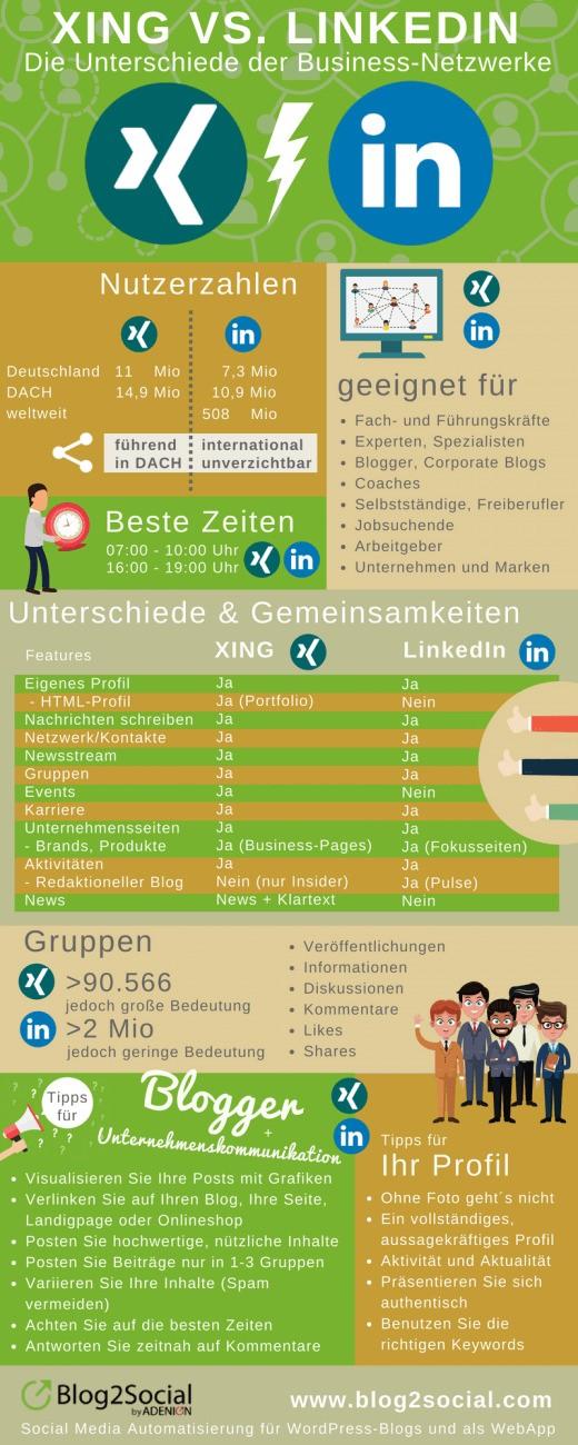 Infografik: Xing vs. LinkedIn