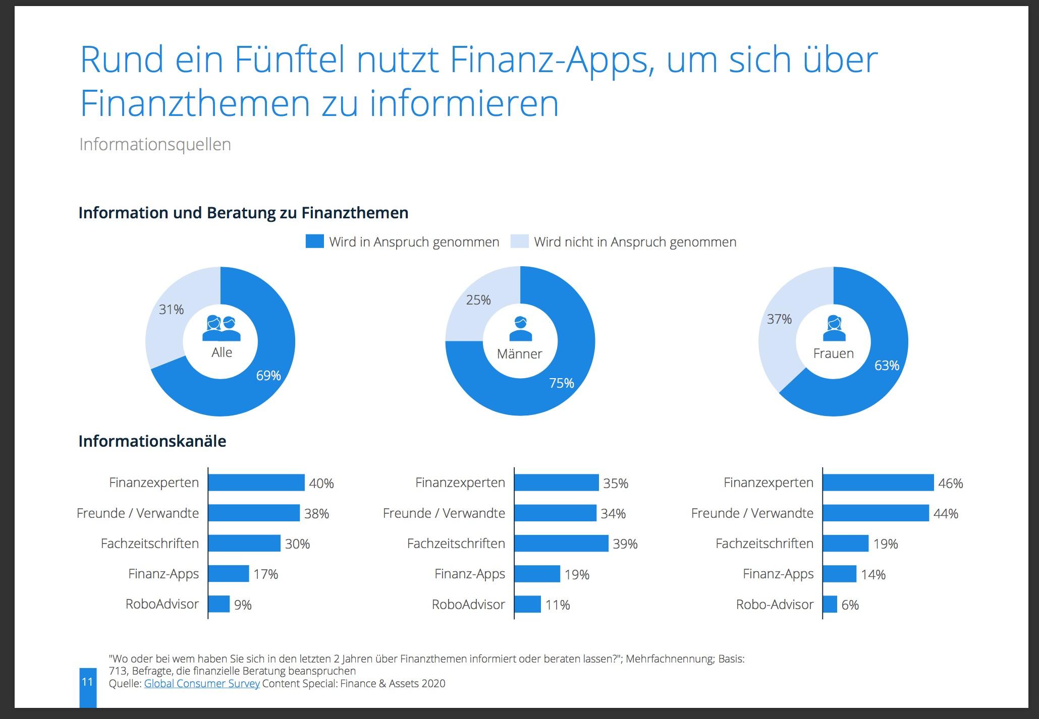 4 Deutsche Finanztrends 2020 [Studie]