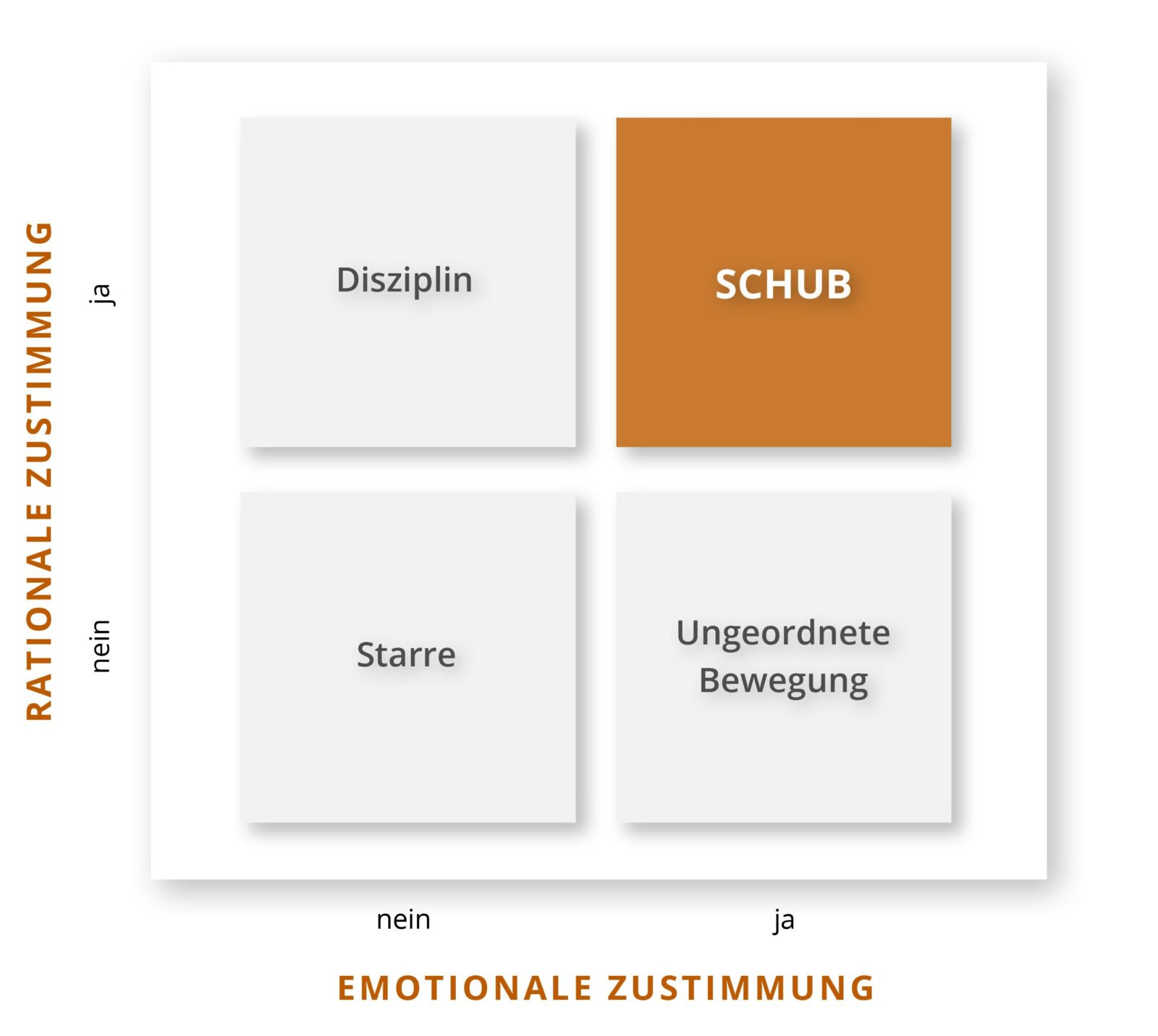 Grafik: rationale & emotionale Zustimmung