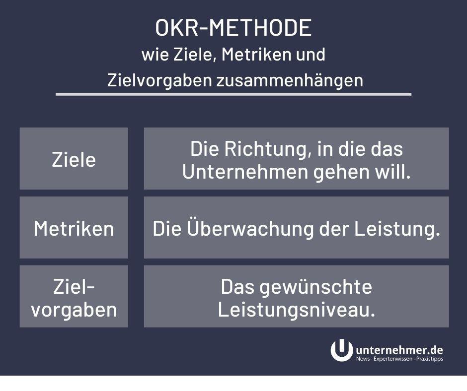 OKR-Methode